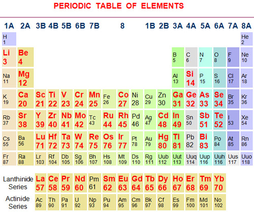 New periodic table alkali metals alkaline earth metals halogens alkaline earth periodic metals halogens metals alkali table alkaline earth urtaz Choice Image
