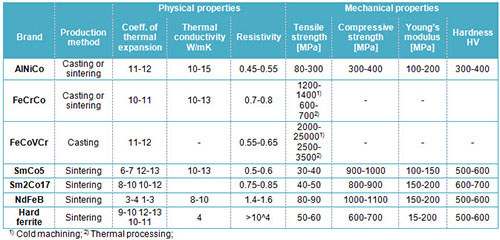 Hard Magnetic Alloys Part One Total Materia Article